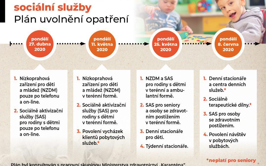 Plán rozvolnění opatření týkající se provozu sociálních služeb